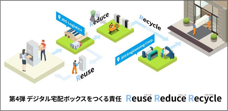 宅配ボックスづくりにおけるリユース、リデュース、リサイクル(3R)