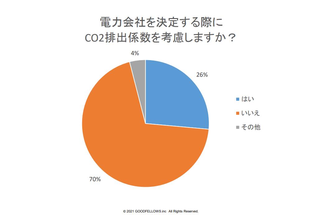 図2:電力会社を決定する際にCO2排出係数を考慮しますか?