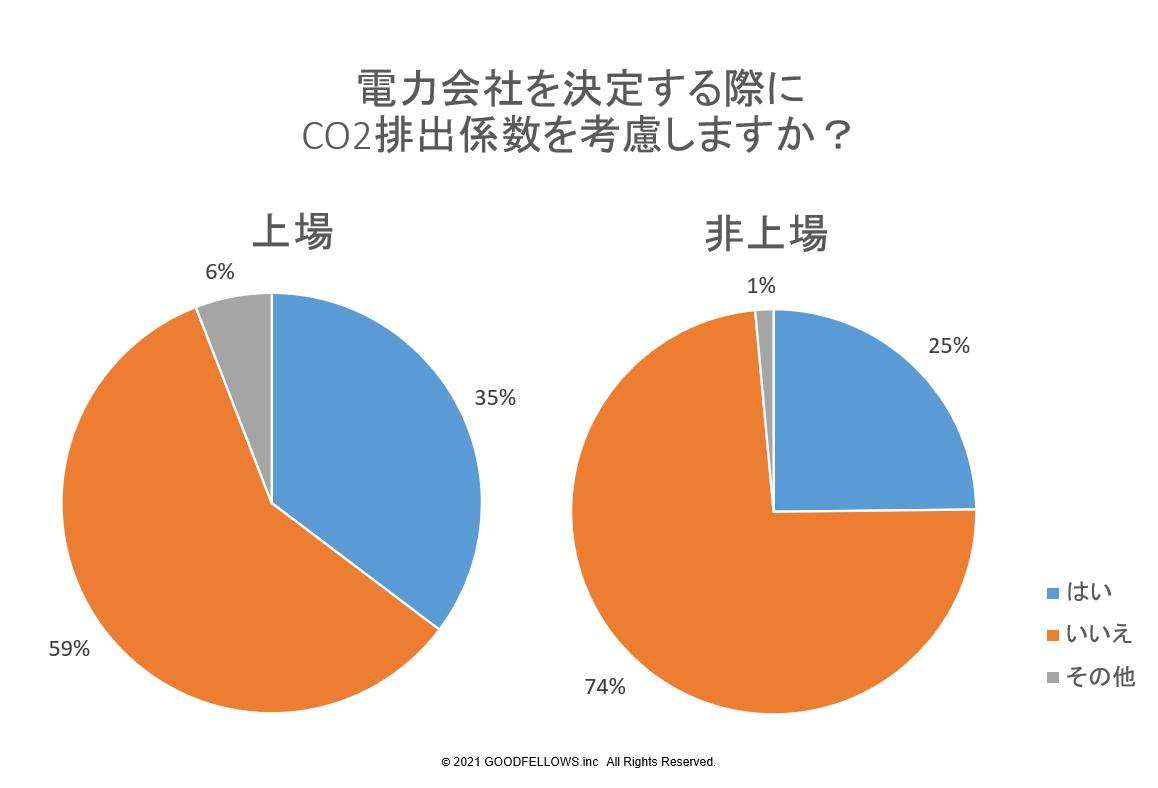 図3:電力会社を決定する際にCO2排出係数を考慮しますか?(上場・非上場比較)