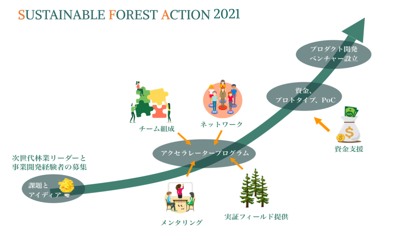 SUSTAINABLE FOREST ACTION