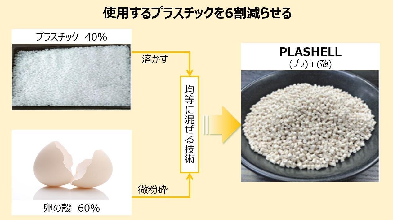 バイオマスプラスチック「PLASHELL(プラシェル)」について
