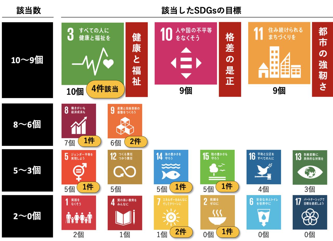 採択者の取組み内容における該当SDGs目標