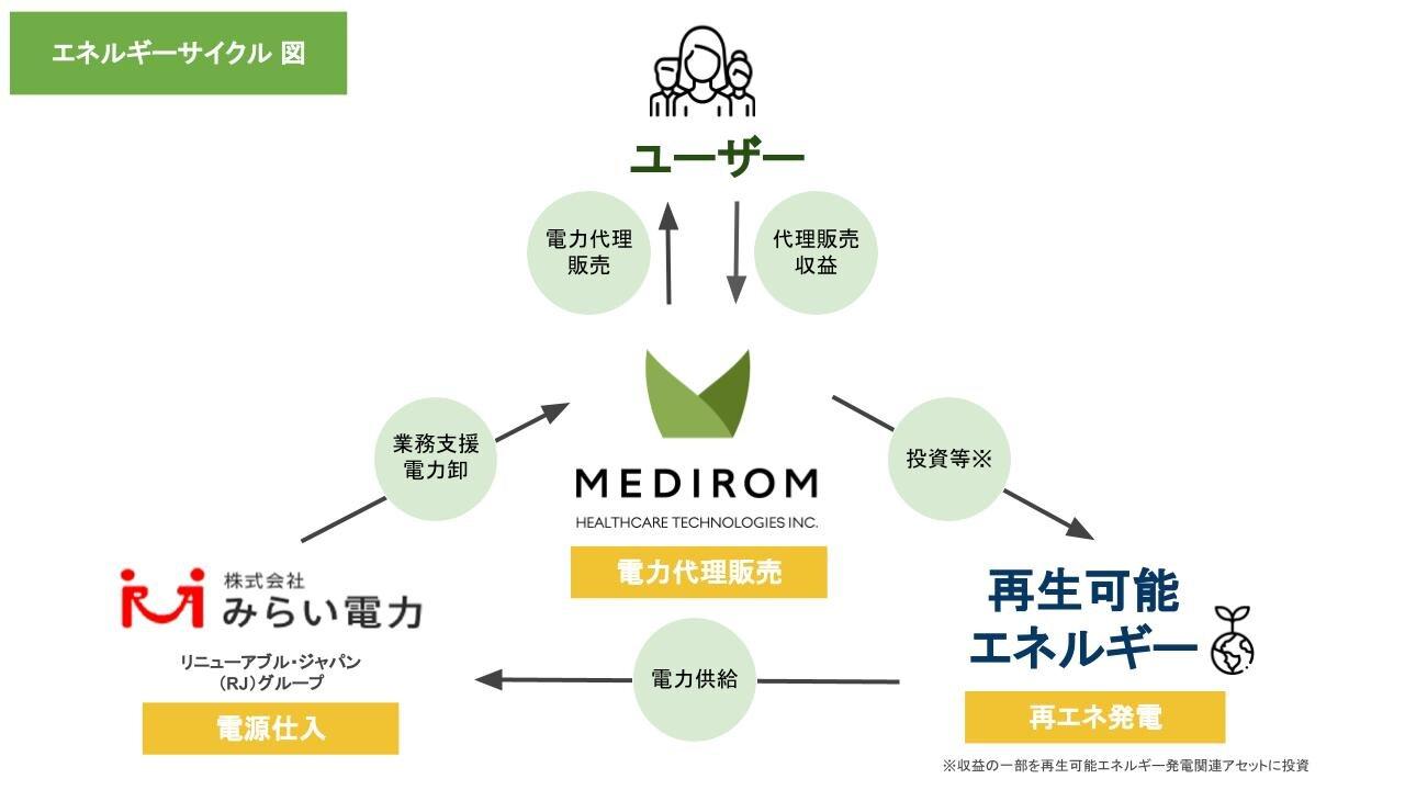 1.ビジネスモデル