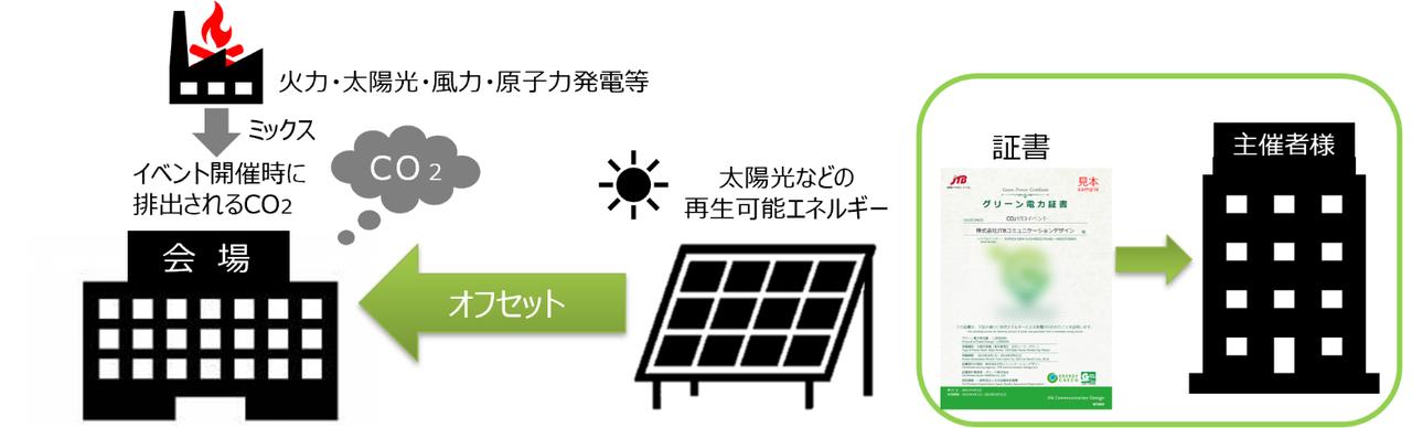 「CO2をゼロにする方法」イメージ