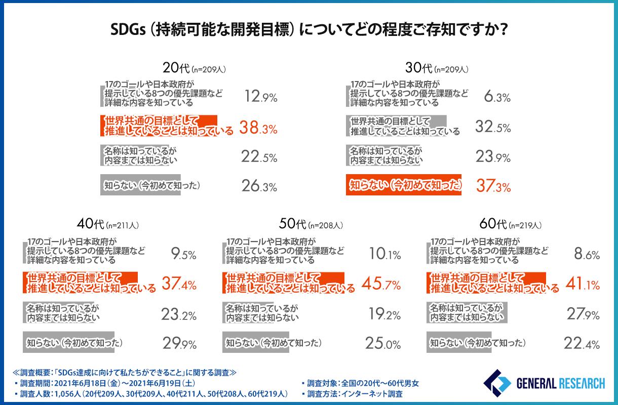 調査1:年代別 SDGsの認知度調査