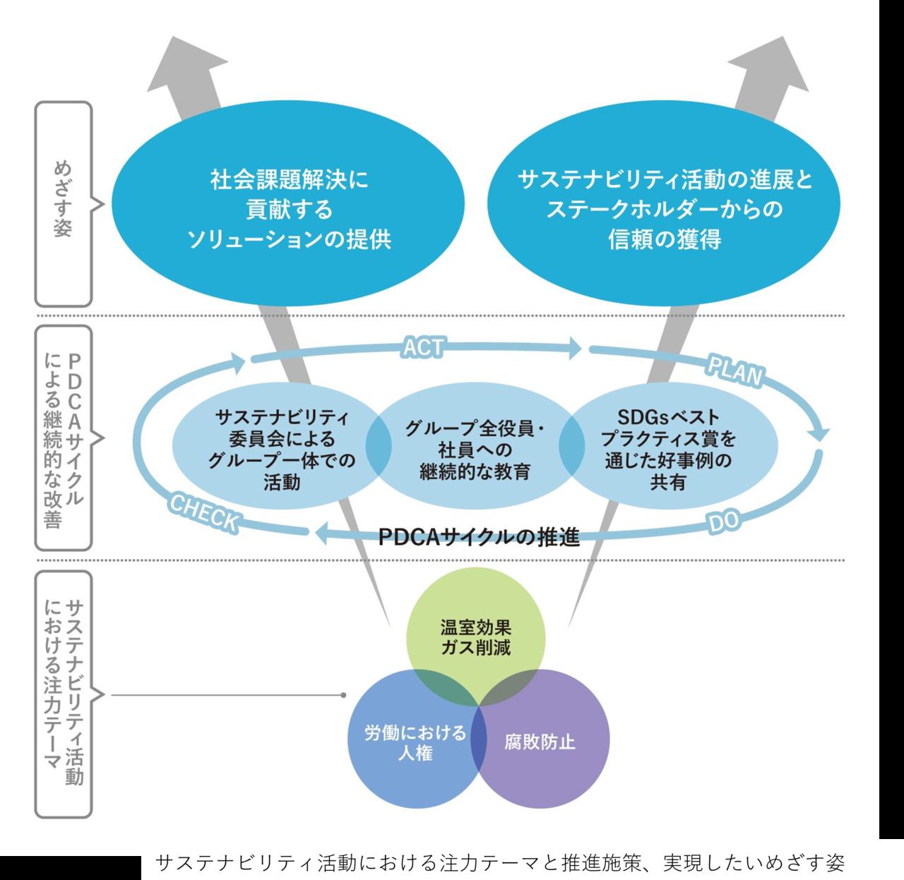 Japan Climate Initiative;JCI