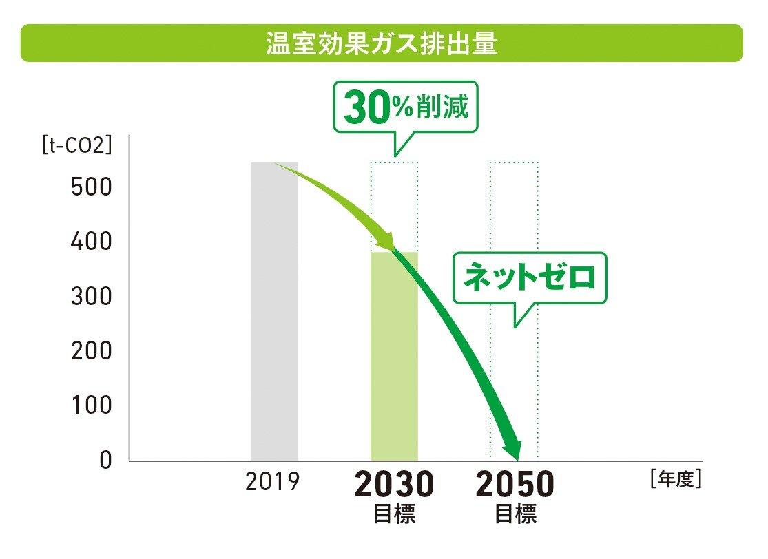 温室効果ガス削減目標