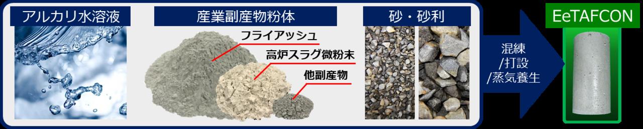 図1 次世代コンクリート「EeTAFCON」の製造方法