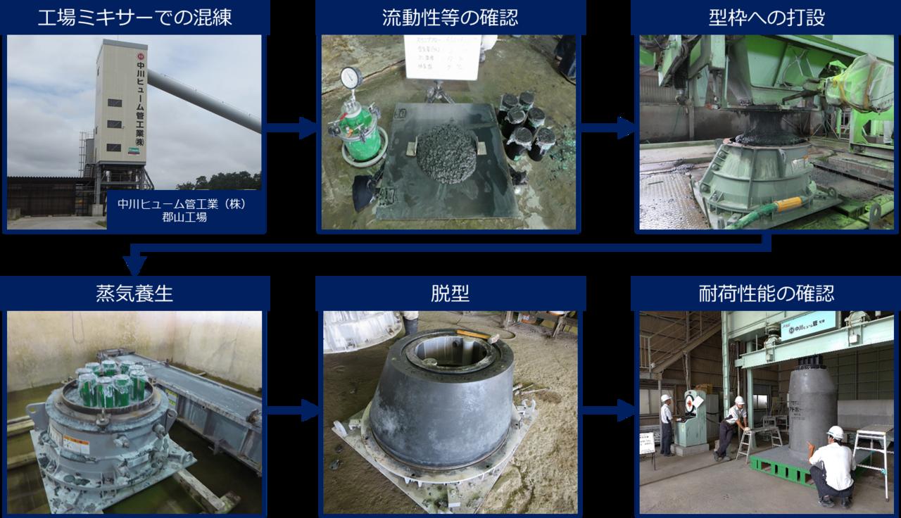 図2 工場におけるEeTAFCON製プレキャスト製品の製造風景
