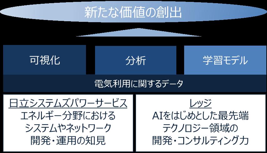 図 1. 検討イメージ