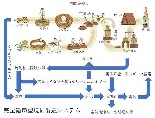 焼酎粕の新エコシステム構築プロジェクト