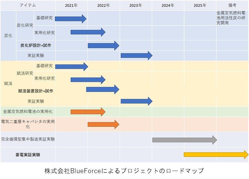 プロジェクトのロードマップ