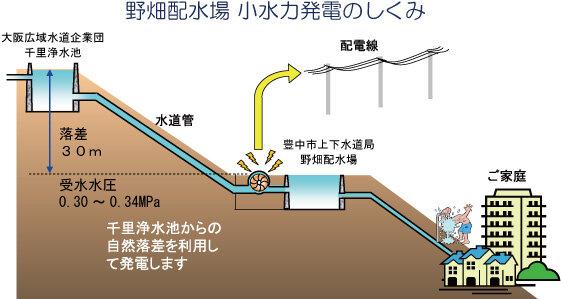 小水力発電設備