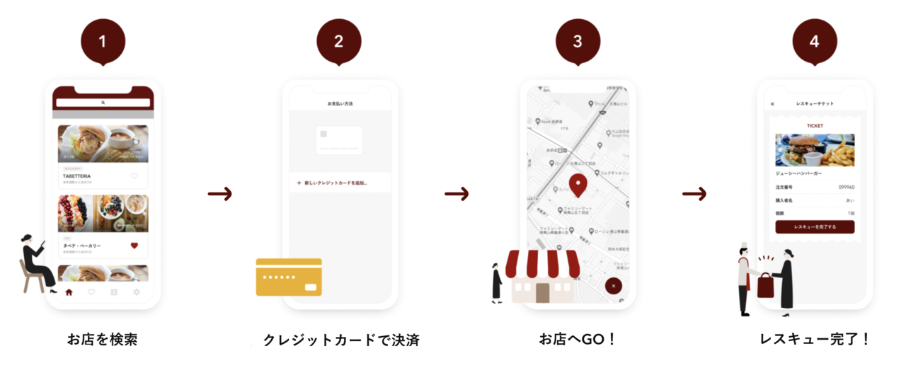 フードロス削減アプリ「TABETE」
