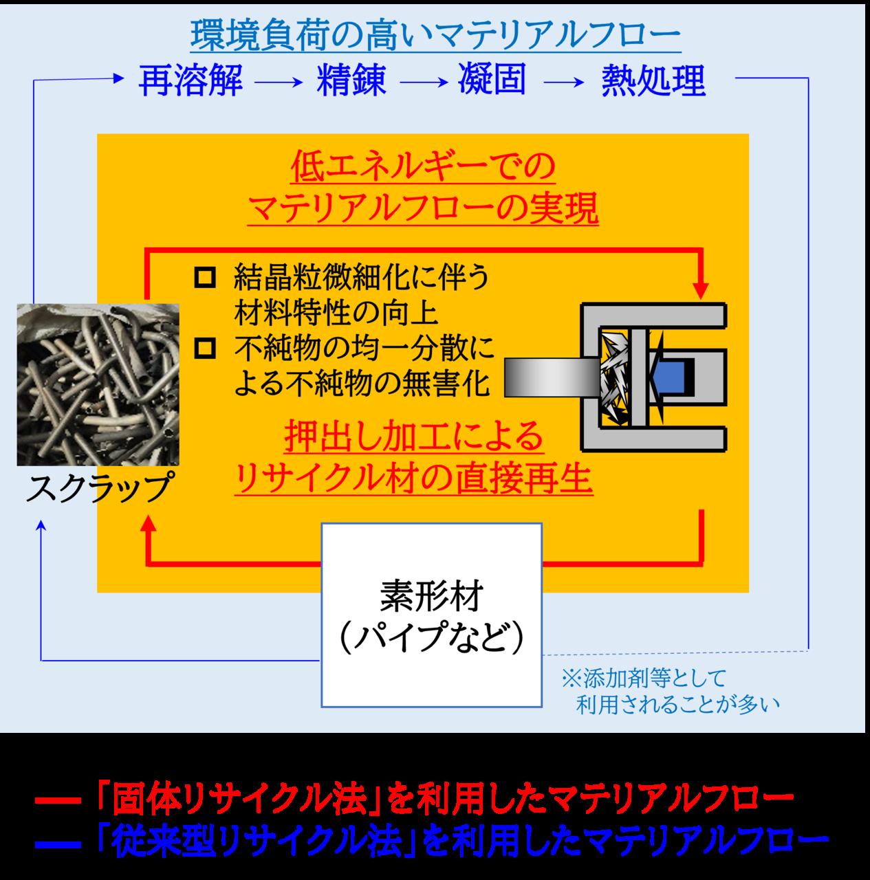 「固相リサイクル法」と「従来型リサイクル法」の比較