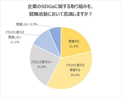 「SDGs」に関する取り組みを、就職活動において意識すると回答した学生が6割に迫る