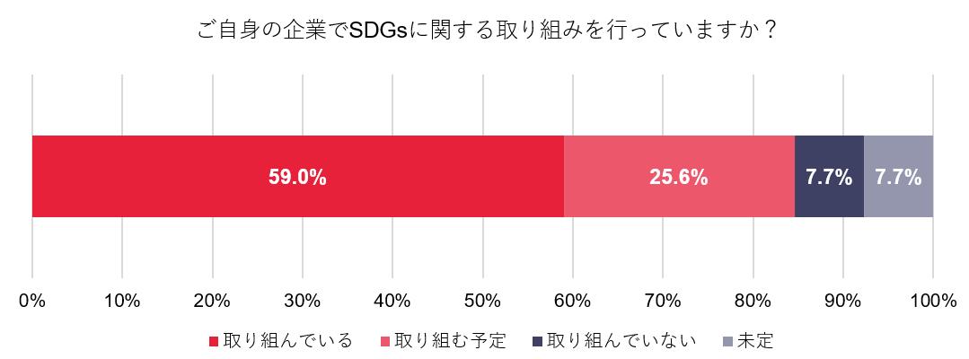 買い手企業のうち、84.6%がSDGsの取り組みを実施または実施予定と回答