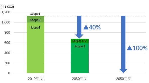 CO2 排出量を 2030 年度までに 40%削減(2019 年度比)、2050 年度までにネットゼロ