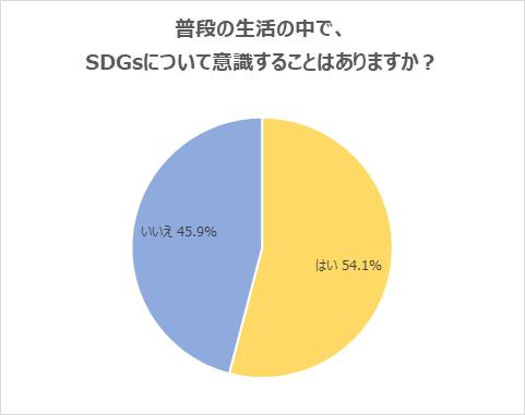 (1)普段の生活の中で、「SDGs」について意識している学生が半数超