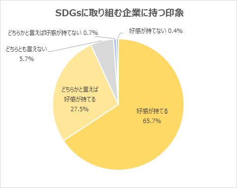 (2)「SDGs」に取り組む企業に「好感が持てる」と回答した学生が93.2%
