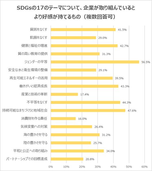(3)17のテーマについて、取り組んでいるとより好感が持てるものは「ジェンダーの平等」が56.5%で最多。次いで、「持続可能なまちづくりと地域社会」が47.6%で続く
