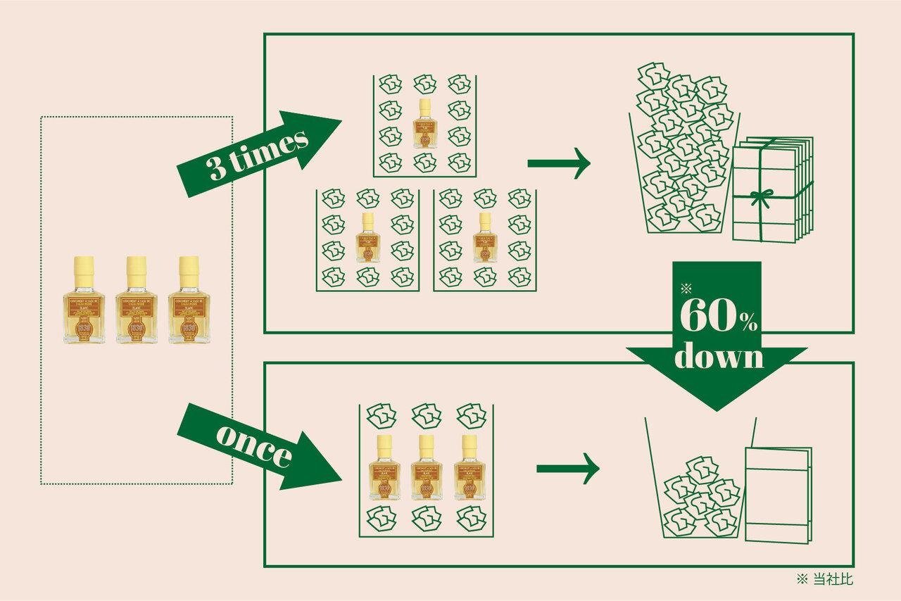 バルサミコ3本を1回のまとめ買いで梱包資材は約60%削減に(当社⽐)