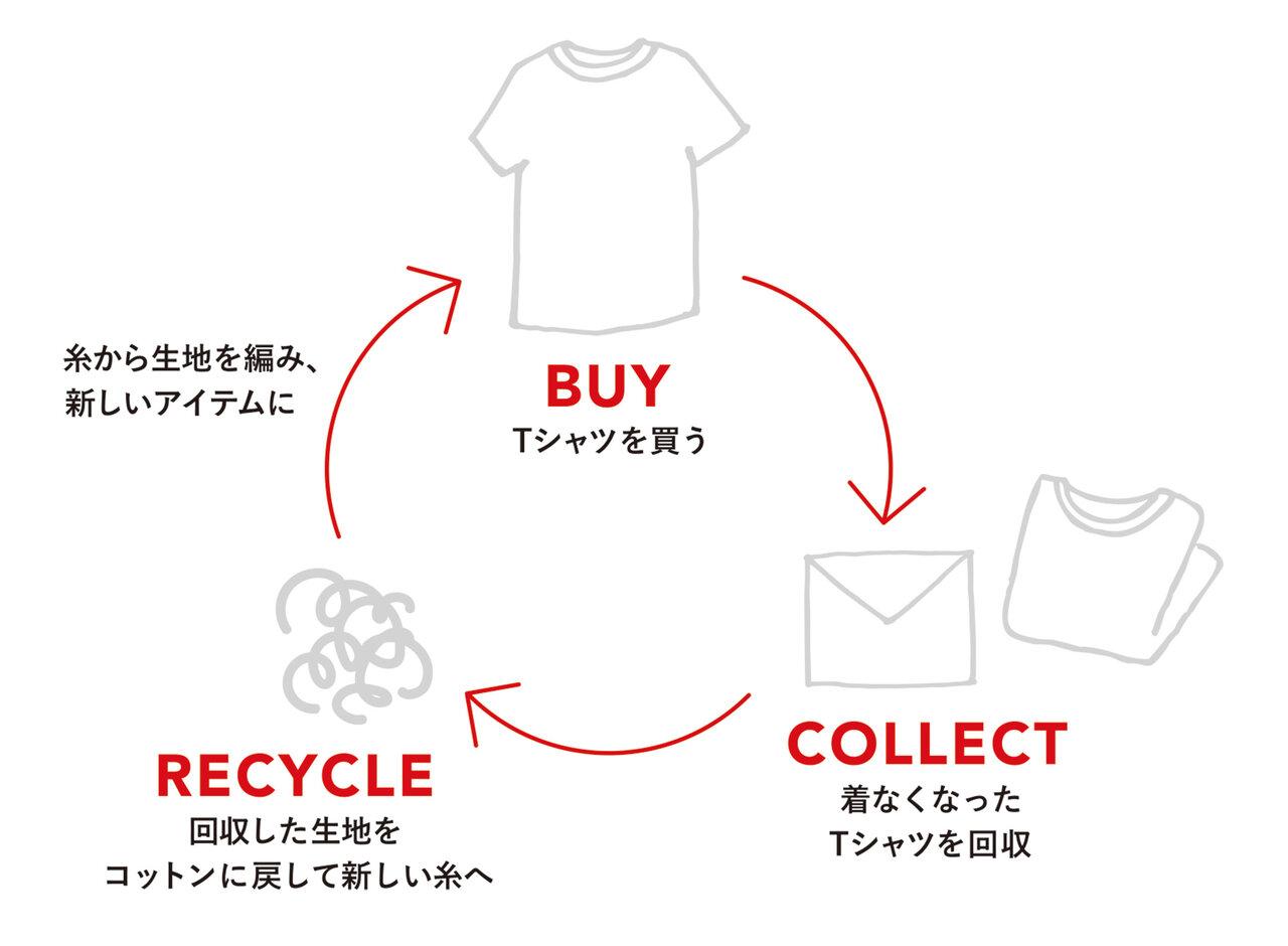 資源がサイクル(循環)するTシャツ