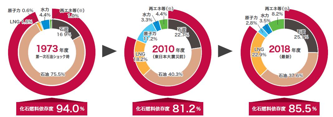 (出典)資源エネルギー庁「総合エネルギー統計」