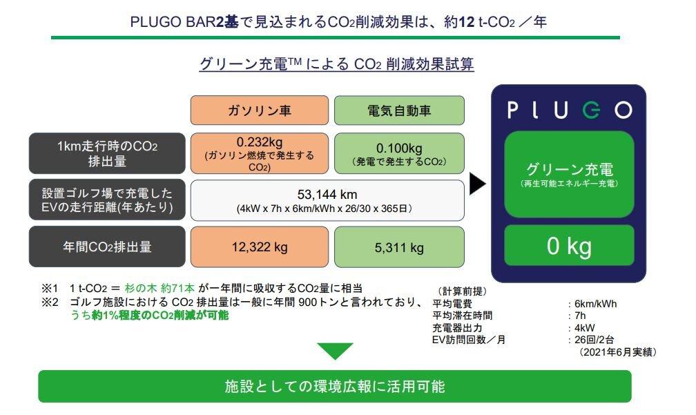導入施設にとってのグリーン充電™ メリット