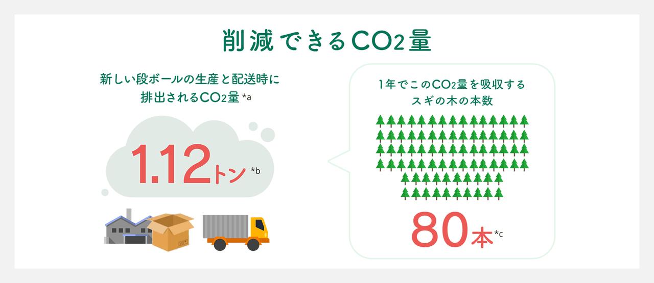 ご自宅の資材を利用することで削減されるCO2