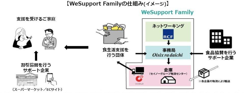 【WeSupport Faimlyの仕組み(イメージ)】