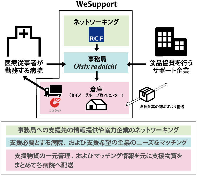 WeSupport Medicalの仕組み