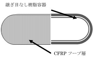 次世代複合材高圧タンクType4
