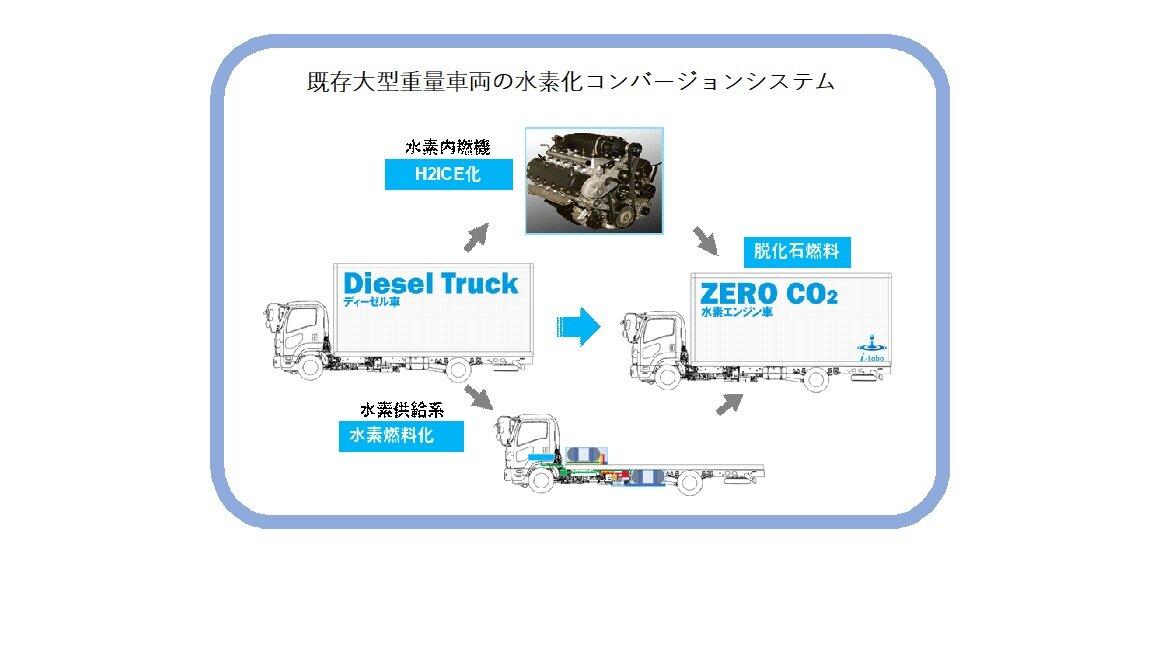 令和3年度水素内燃機関活用による重量車等脱炭素化実証事業