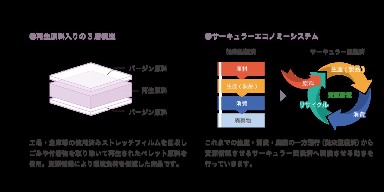asunowaプロジェクト