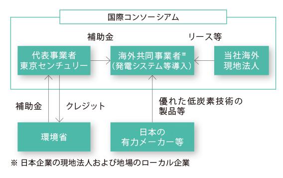 当社グループの二国間クレジット制度(JCM)スキーム図