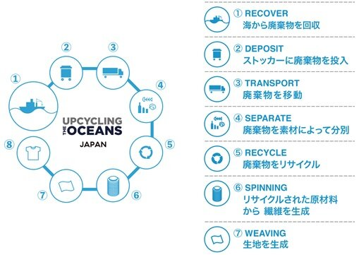 「UPCYCLING THE OCEANS JAPAN」の仕組み
