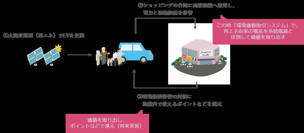 ◆サービス利用者がPV由来の充電量や環境価値移転量など...