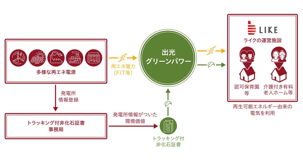 「再生可能エネルギー100%」のイメージ図