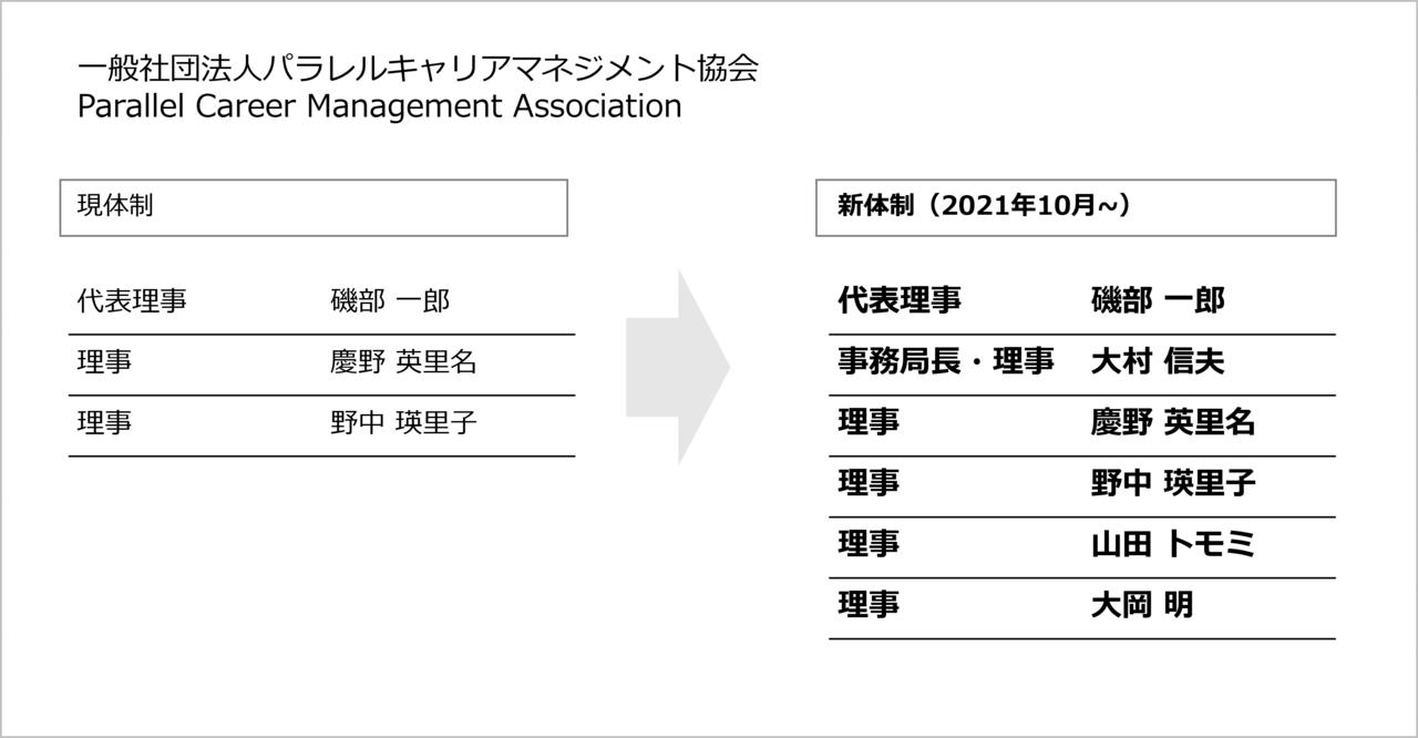 パラレルキャリアマネジメント協会新旧理事体制図