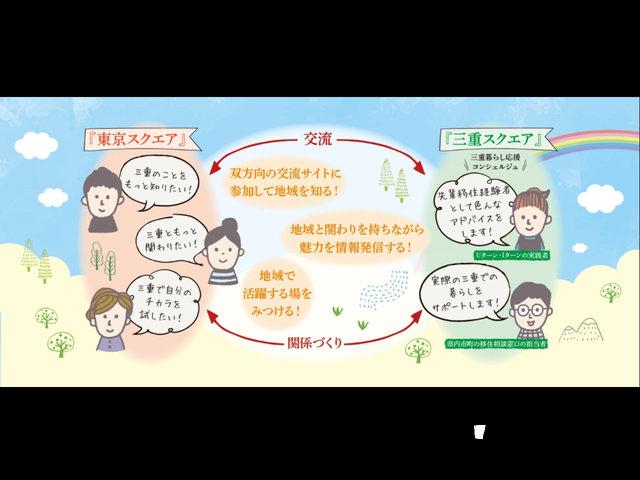 三重暮らし魅力発信サポーターズスクエア事業『東京スクエア』始動!メンバーを募集します