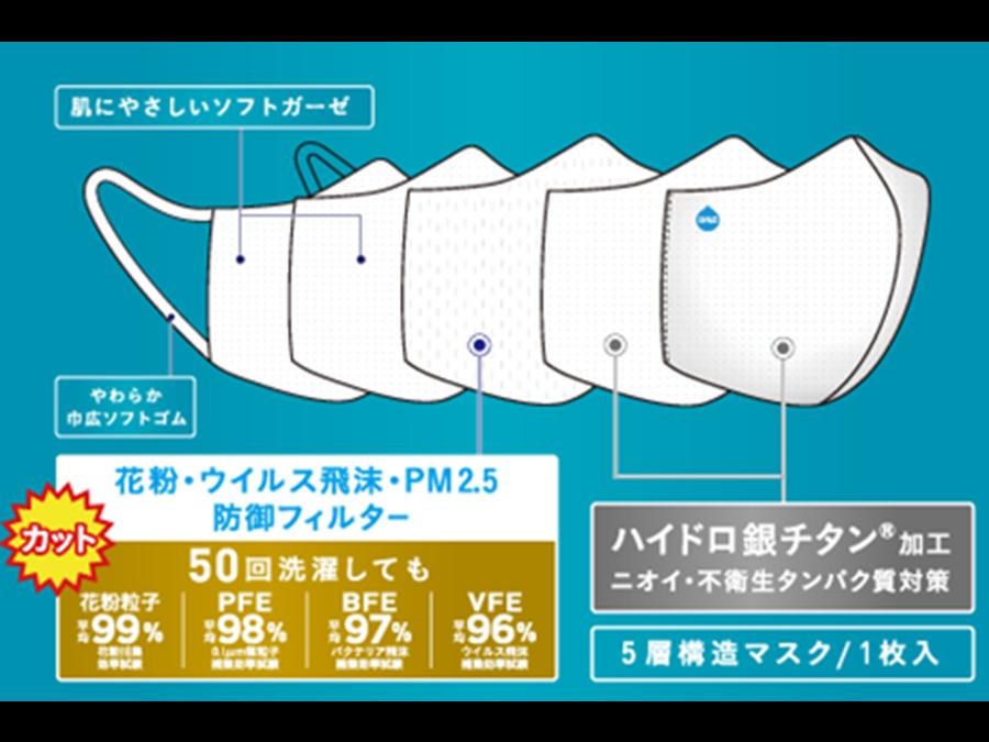 全6種「メルトブローン不織布防御フィルター入りハイドロ銀チタン®ソフトガーゼマスク」販売開始