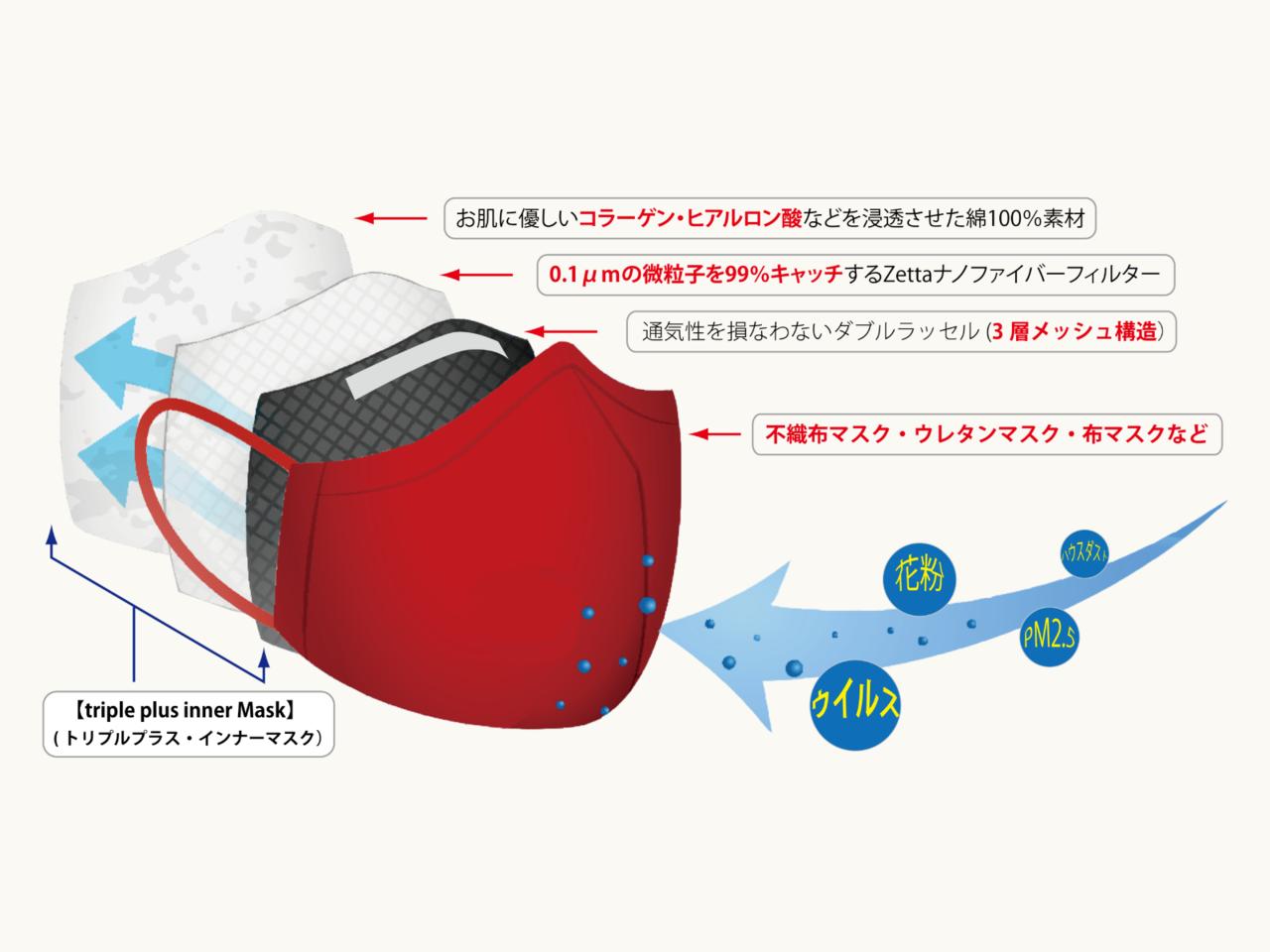 微粒子捕集率99%フィルター内蔵。お肌に優しい超立体・布製インナーマスク誕生。