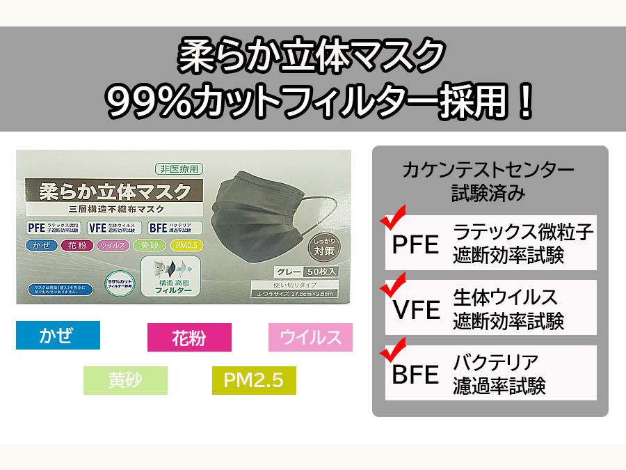 1箱あたり680円。三層構造の柔らか立体型で落ち着いたグレーカラーの不織布マスク。