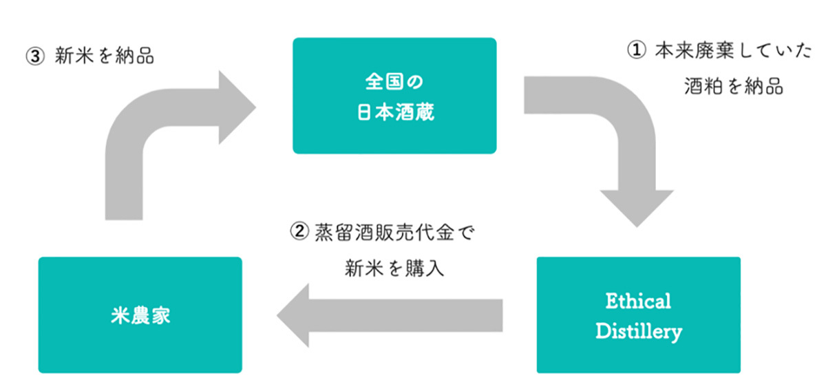 循環型経済_図