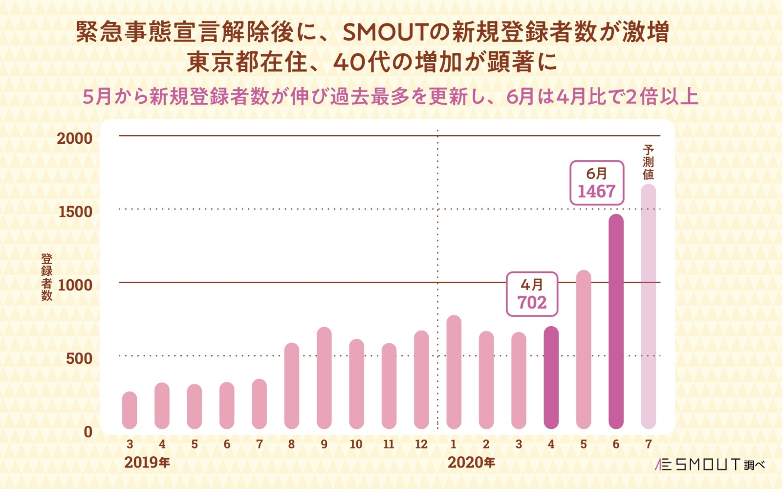 表4.SMOUT月間の新規登録者数推移