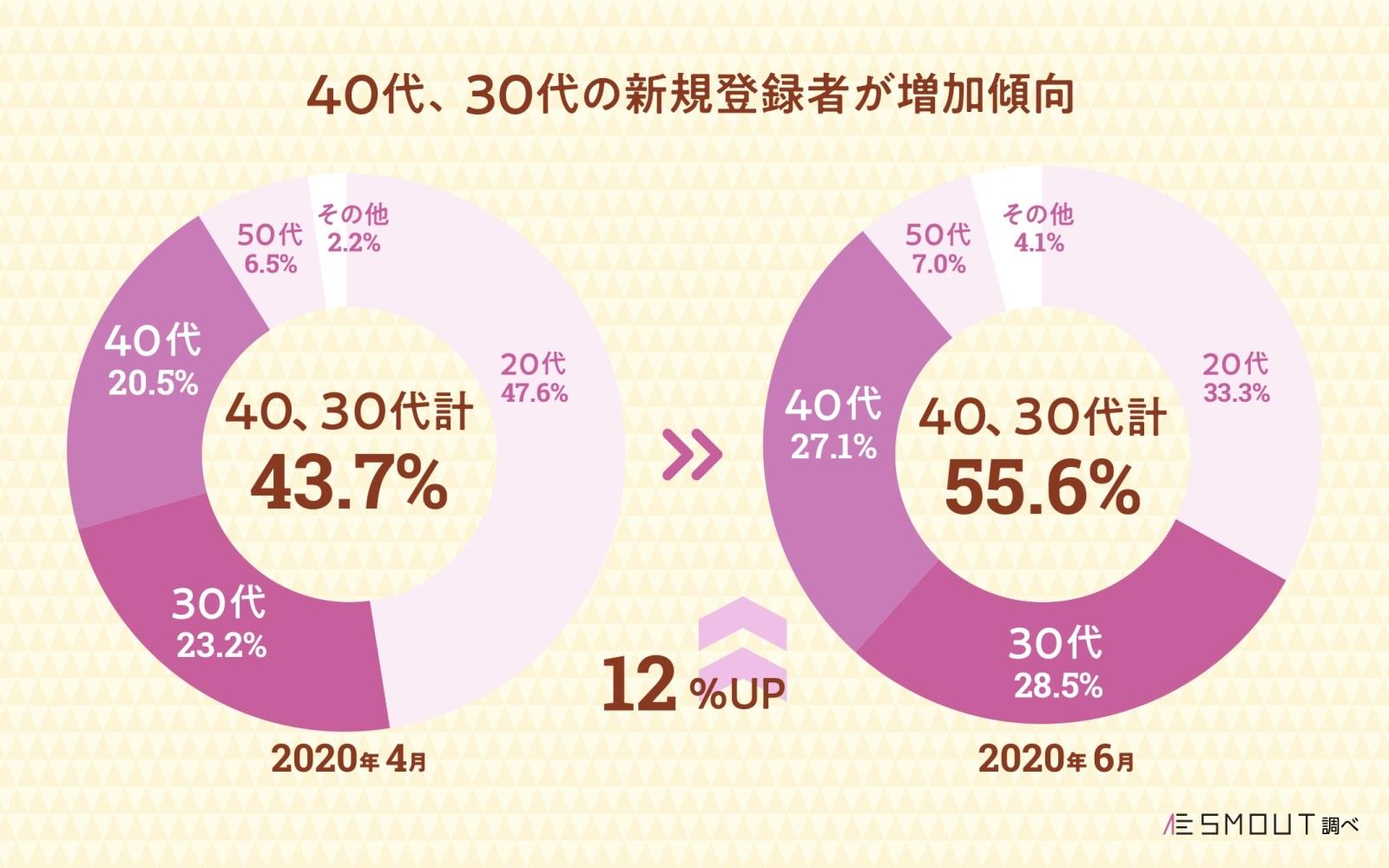 表6.新規登録者数の年