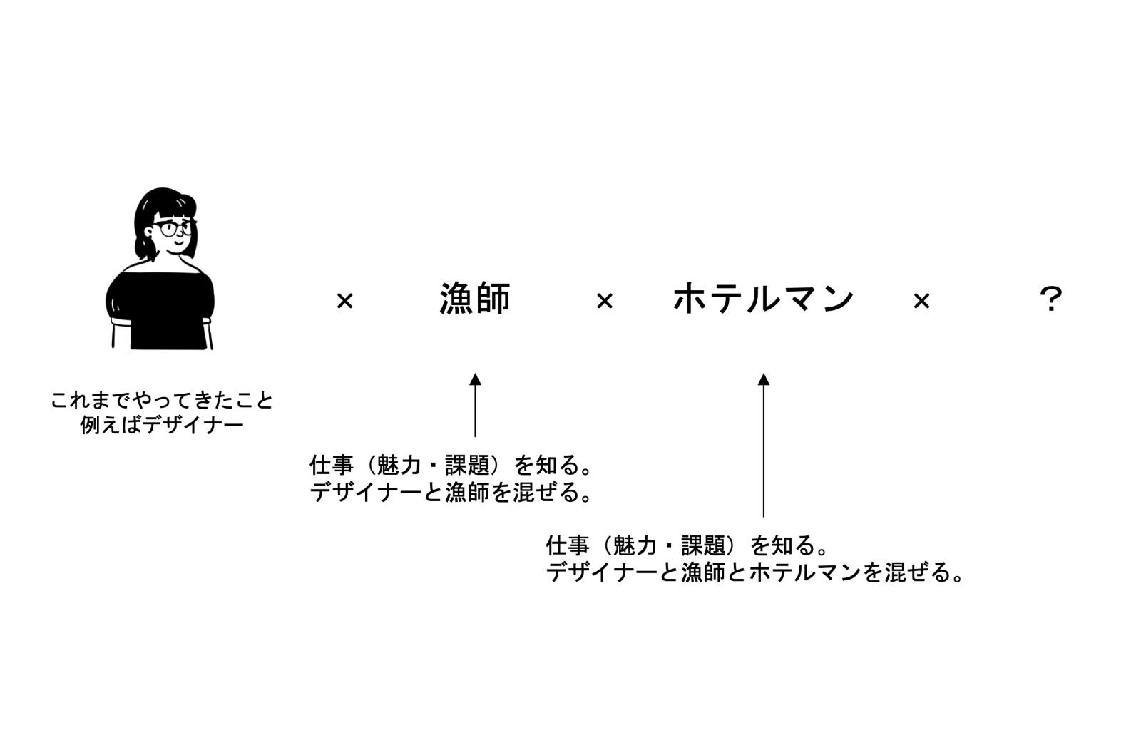 マルチワーカーから生まれる新しい働き方の可能性(太田さん作成)。自分の興味や得意なことと、これまでしたことがなかったことが組み合わさることで何かが生まれる。