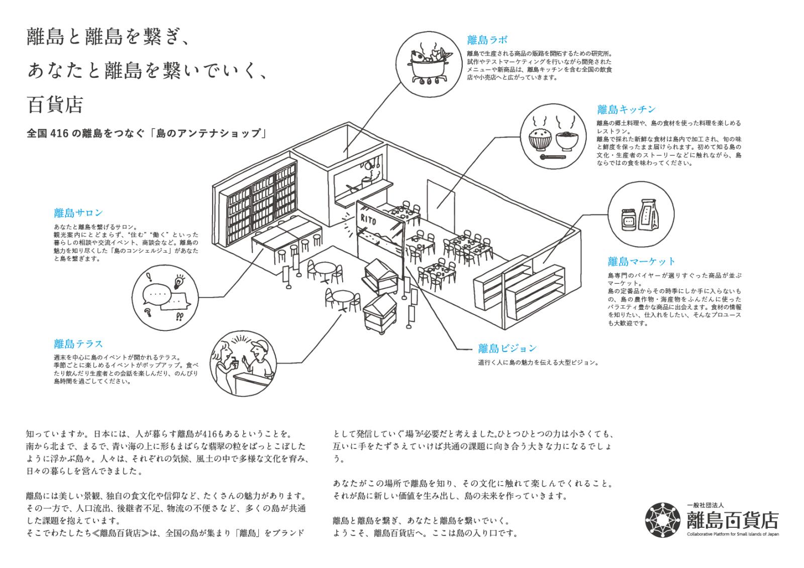 離島百貨店の概念図。消費者から見れば、日本の離島のことが一覧でき、料理や特産品を味わったり、買える場所であり、離島の事業者や行政担当者から見ればマーケティングが行なえて、消費者との間に立ってくれる地域商社的な動きをしてくれる組織となる。
