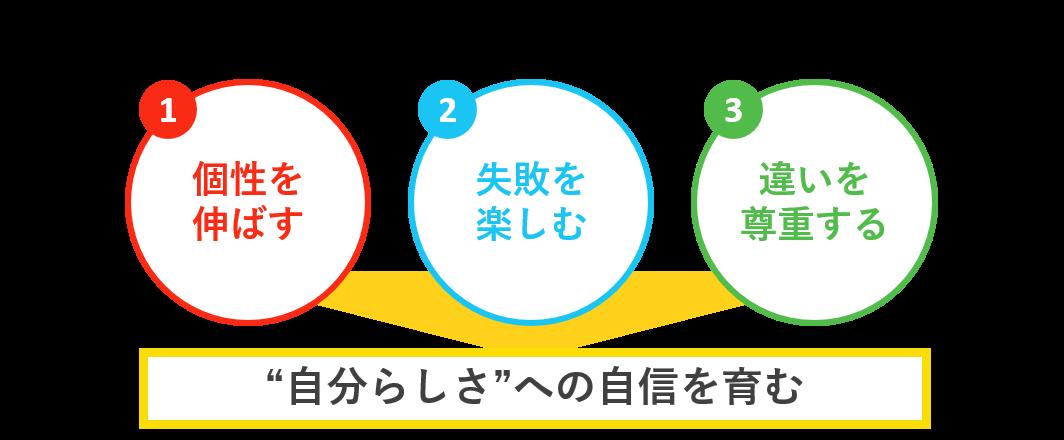 知育菓子の3つの価値